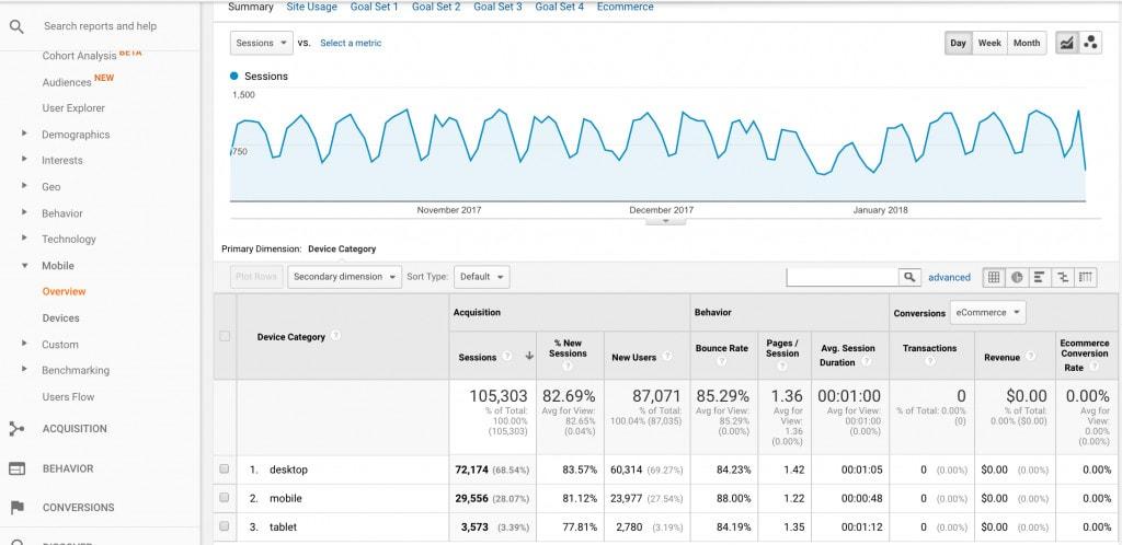A screenshot of the Google analytics dashboard showing SEO metrics across devices.
