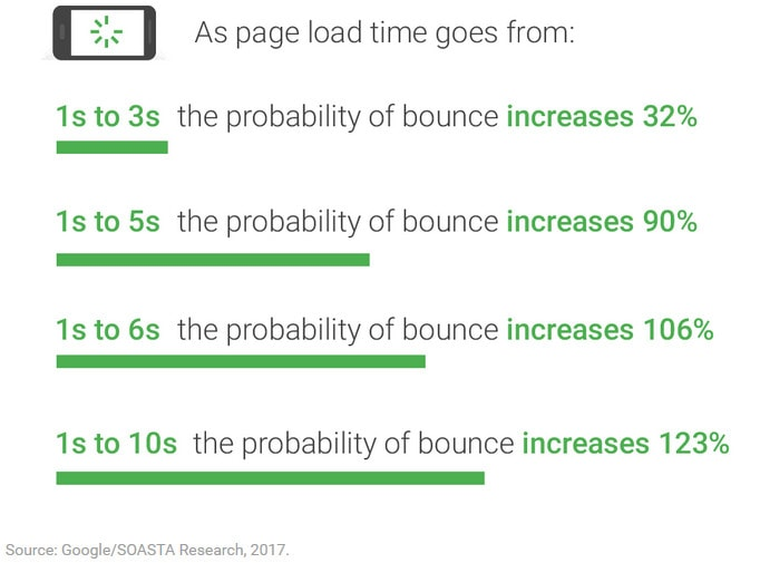 The impact of page speed on bounce rate.