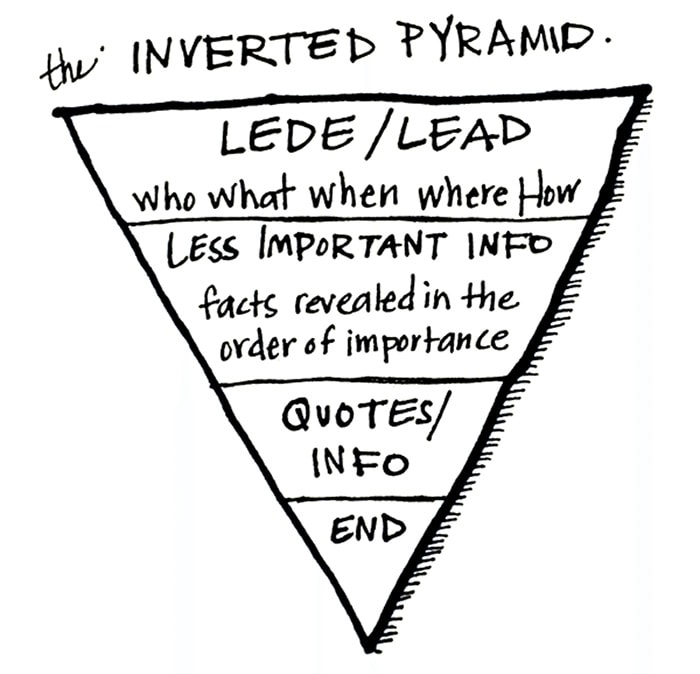 Inverted pyramid technique of writing SEO content.