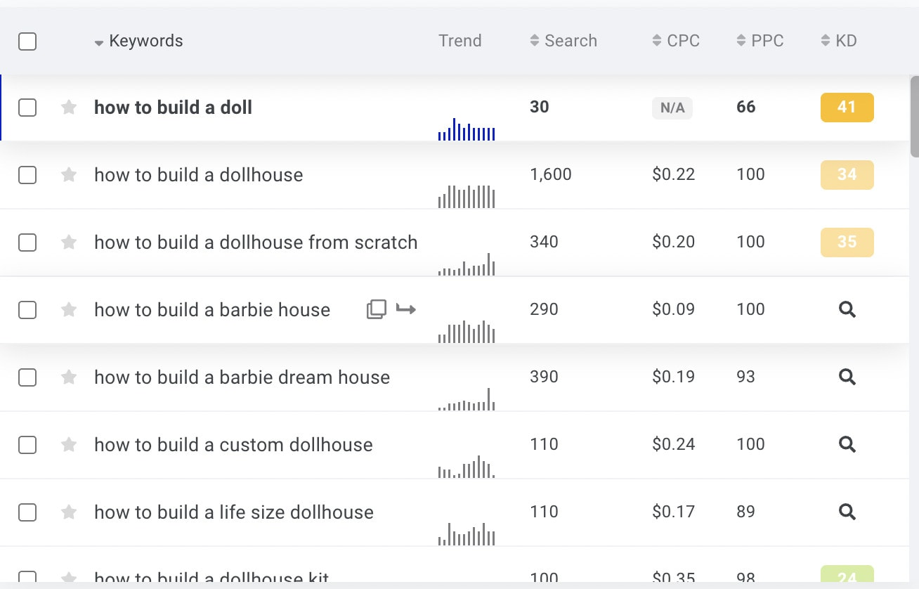 Keyword research dashboard showing search volume, CPC, and other metrics.