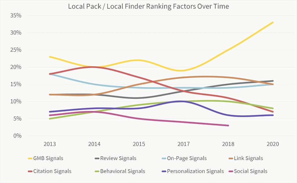 A graph showing local SEO ranking factors.
