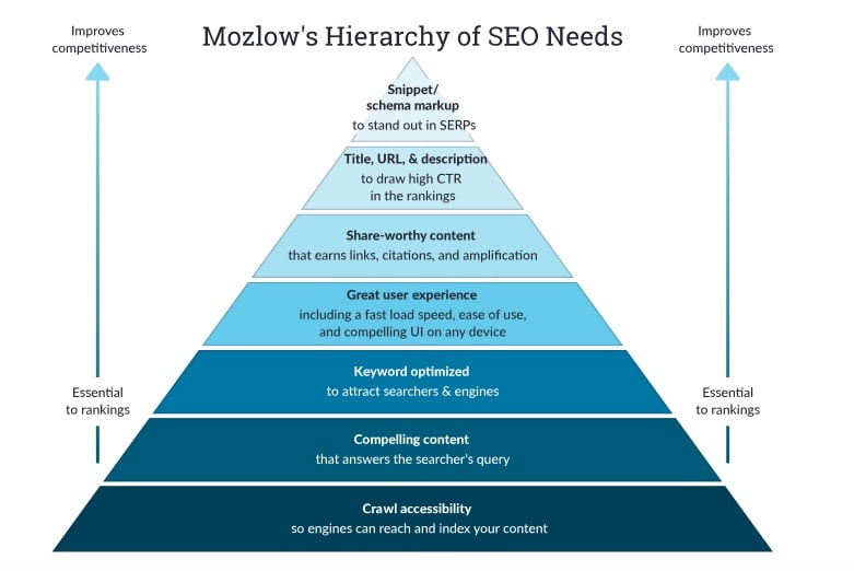 A diagram of the Moz hierarchy of SEO needs, part of the Moz SEO course.