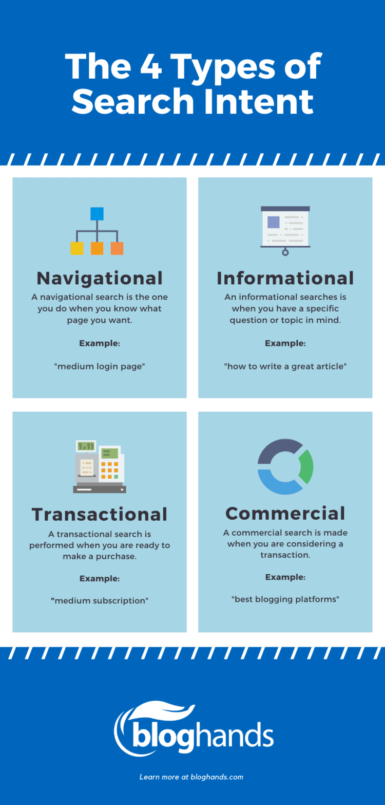 The four types of search intent: Navigational, informational, transactional, and commercial.