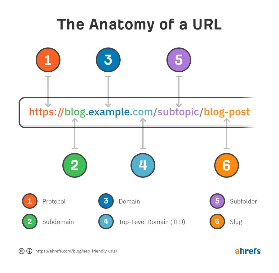 A diagram showing the anatomy of SEO-friendly URLs.