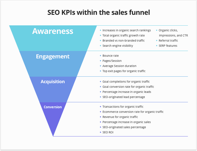 A funnel diagram showing the best metrics to track for SEO throughout the buyer's journey.
