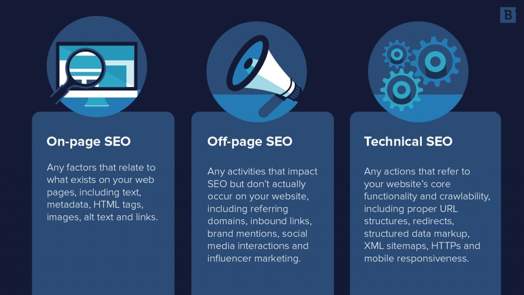 The three pillars of SEO: On-page SEO, off-page SEO, and technical SEO.