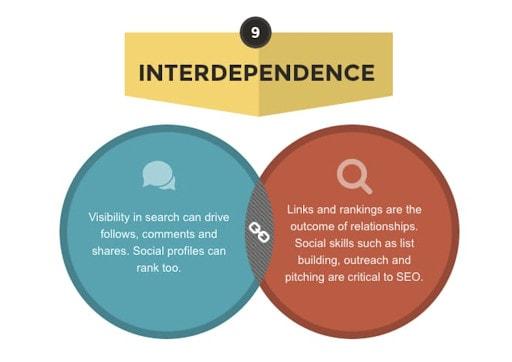A venn diagram showing the differences between SEO vs social media.