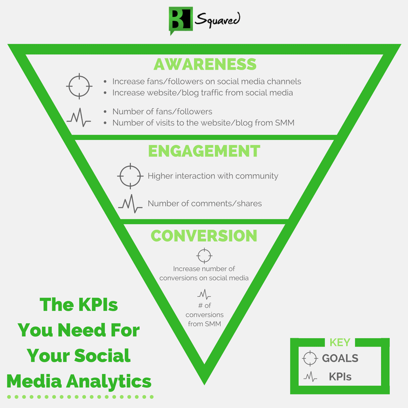 A funnel diagram showing the best social media KPIs to track throughout the all stages of the buyer's journey.