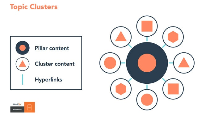 Diagram showing how to use intern linking in topic clusters for blog SEO.