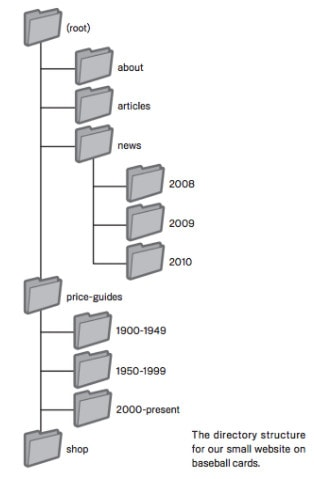 Diagram showing levels of folders and subfolders in a shallow but organized site hierarchy.