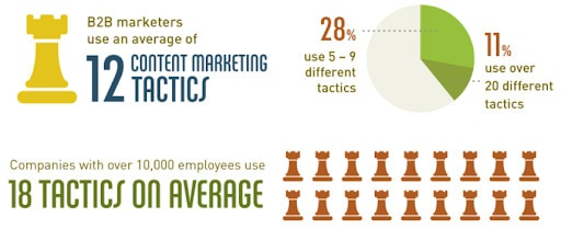 Infographic showing B2B marketers use an average of 12 different marketing tactics.