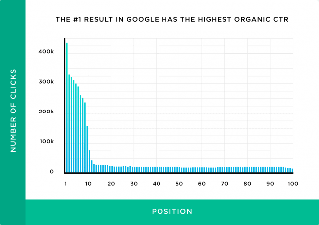 A chart from Backlinko showing that the number one listing on SERPs receives on average 30% of all clicks.