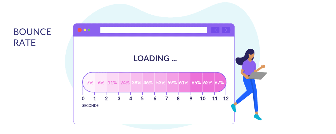 Bounce rate increases for every second your page takes to load.
