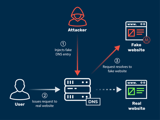 How DNS spoofing works.