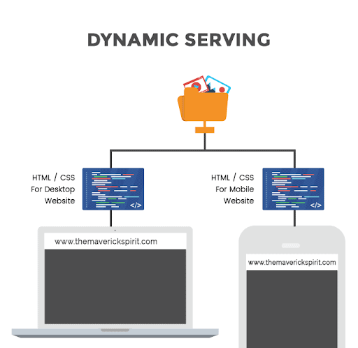 How dynamic serving works.