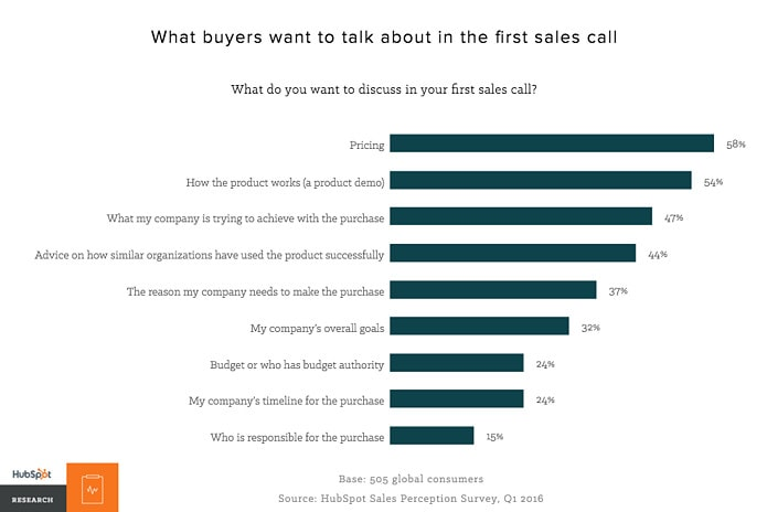 A HubSpot chart showing what buyers want to talk about when buying SEO services.