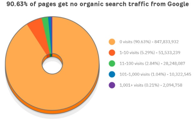 Pie chart showing that 90.63% of pages get no organic traffic.