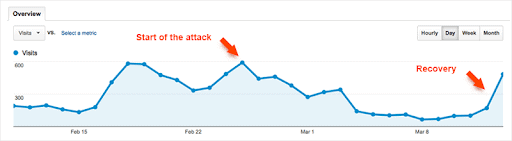A graph showing how a link farm can damage your web traffic.