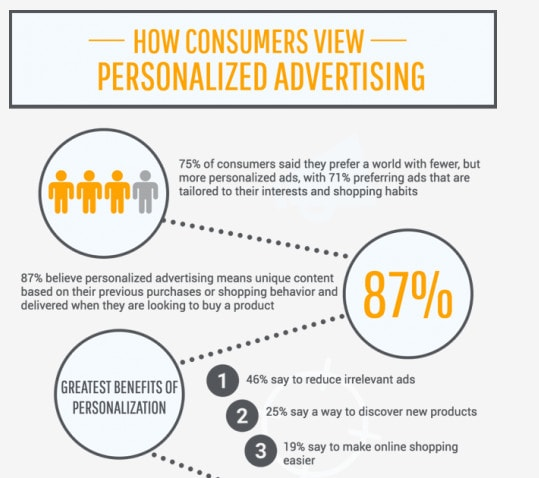 Infographic showing that searchers want less ads but more personalized ones.