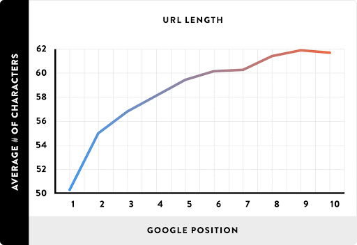 A Backlinko chart showing that the highest-ranking pages have the shortest average URLs.