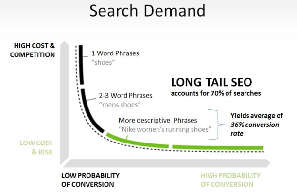 A line graph showing the difference between long-tail SEO and short-tail SEO