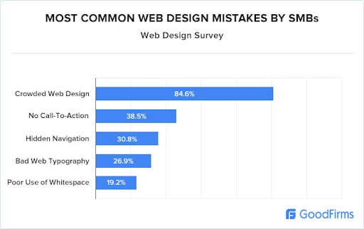 A graph showing web design mistakes to avoid when selling SEO.