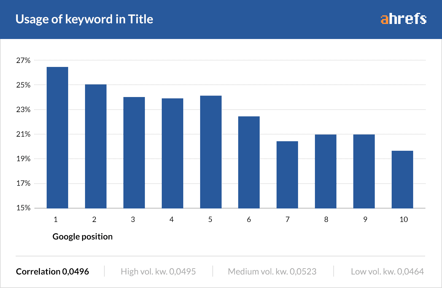 A graph from Ahrefs showing a correlation between title tag keywords and rankings.