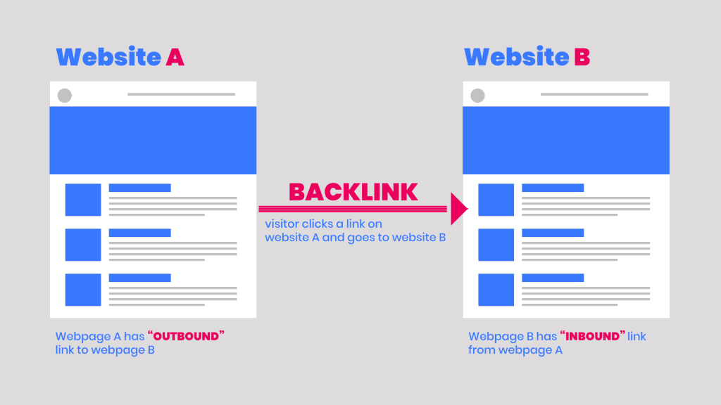 An infographic showing how a backlink works.