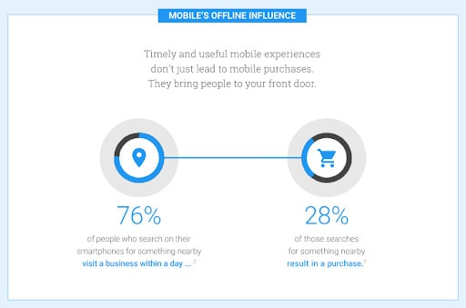 76% of people who search on their smartphones for something nearby visit a business within a day.