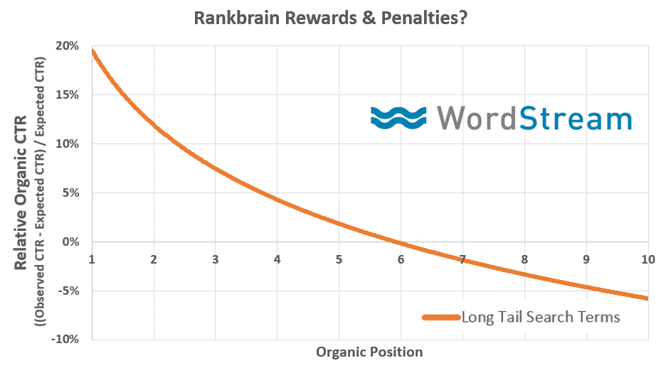 Wordstream chart showing the relationship between CTR and SEO.