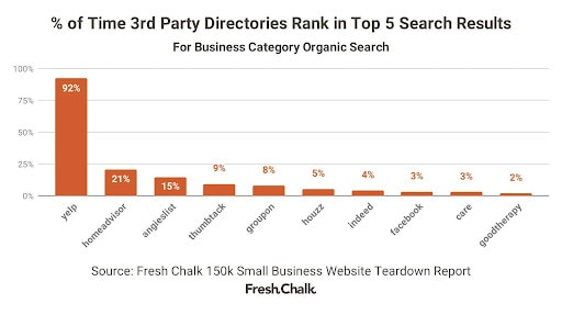 Bar graph showing Yelp as the top third-party directory in Google search results.