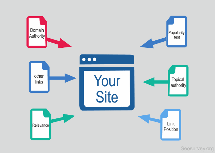 What is a backlink? An infographic that shows links from other site back to the original site.