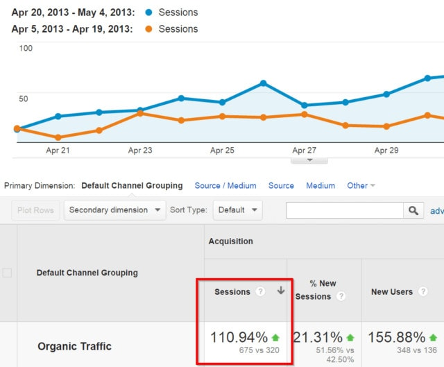 A Google Analytics screenshot showing a traffic increase to the Backlinko site.