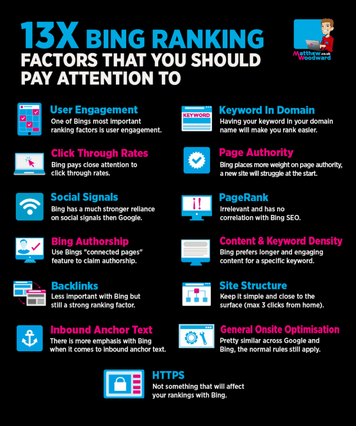 An infographic listing Bing ranking factors.