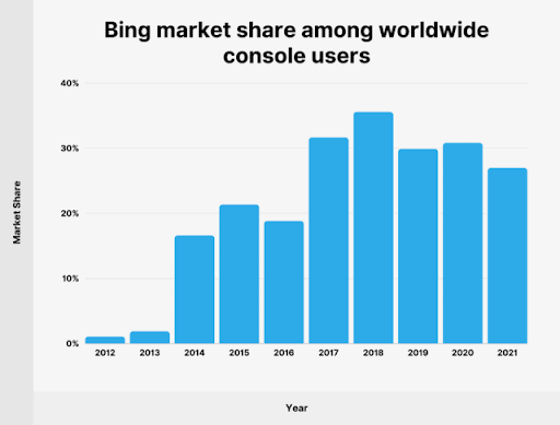 Bar graph showing market share of Bing among worldwide console users.