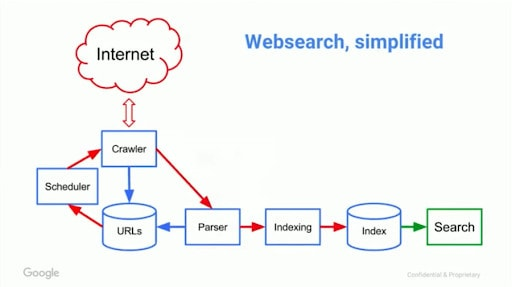 Diagram showing how search engines work.