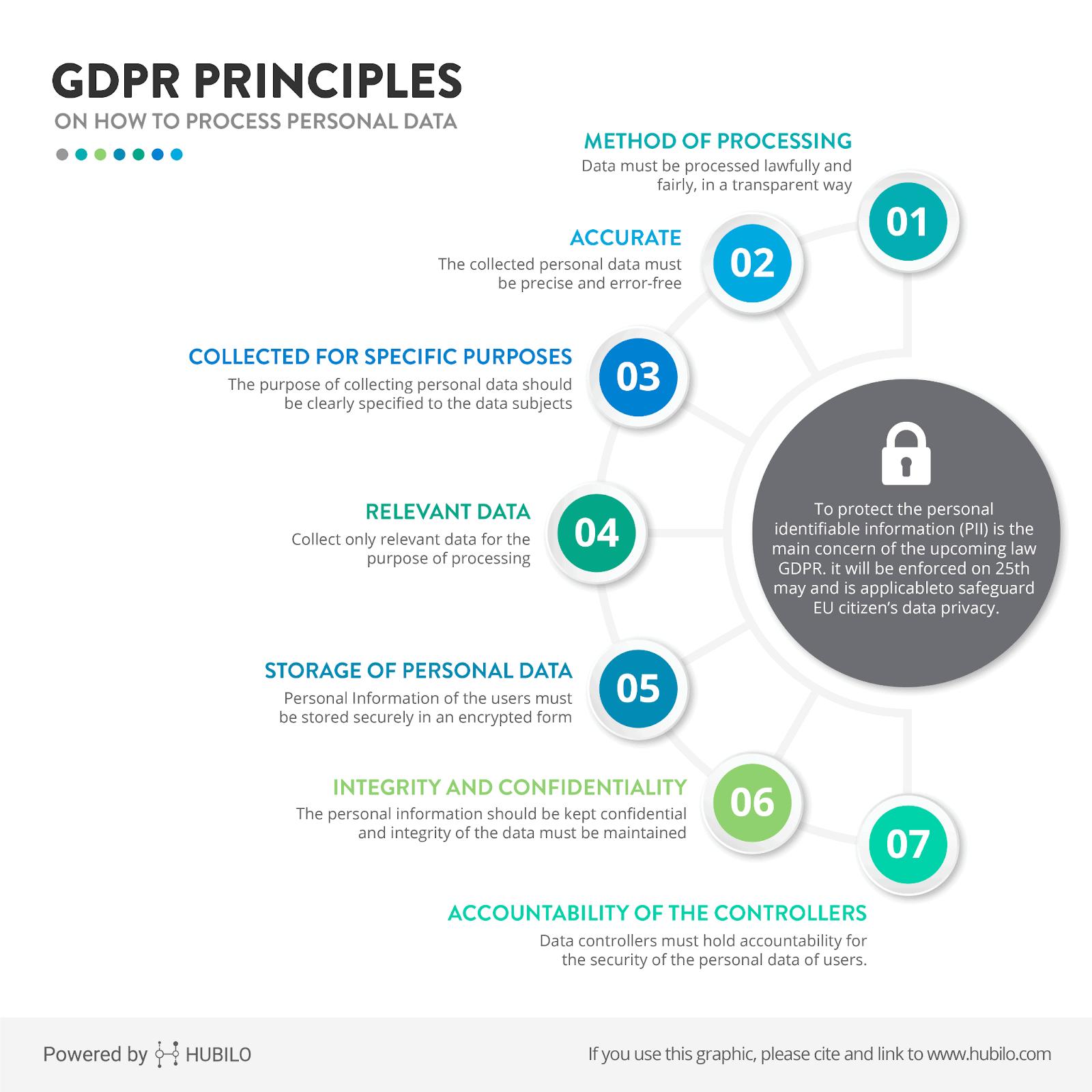 General data protection regulation (GDPR) guidelines.