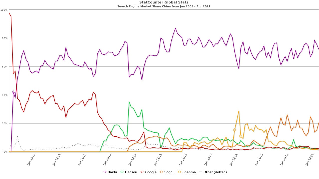 A line graph showing search engine market share in China.