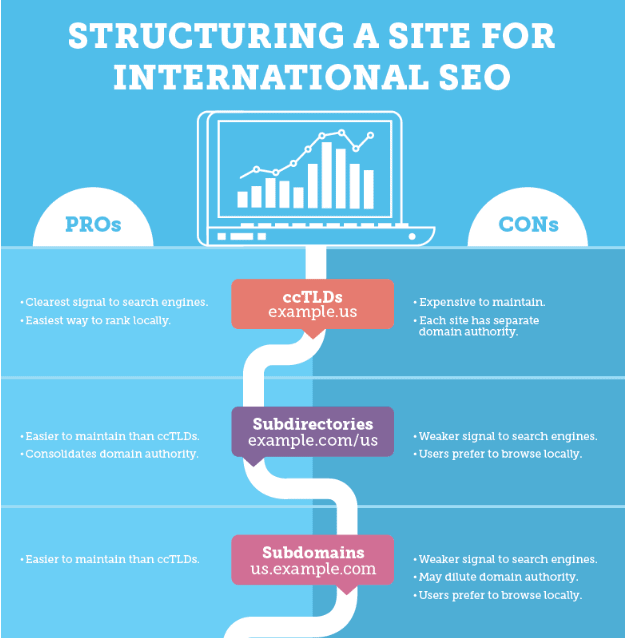 An example of effective site structure for global SEO.