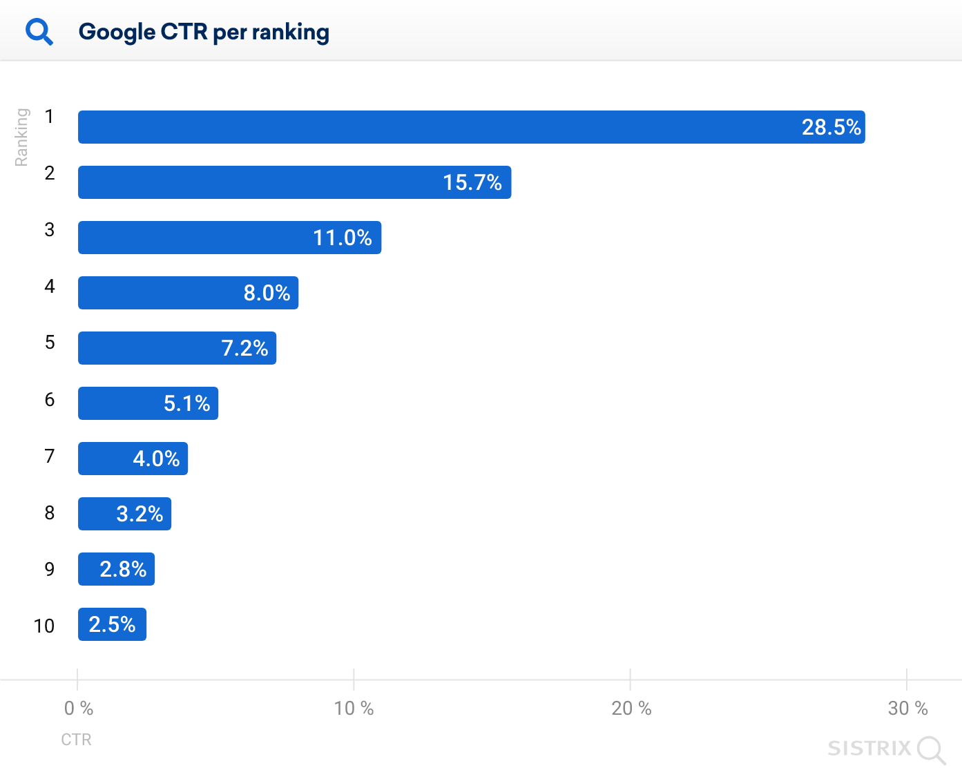 A bar graph showing Google CTR by SERP position.