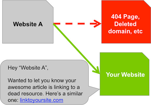 A diagram showing how to do broken link building.