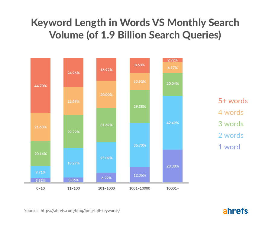 A graph showing the ideal length for long-tail keywords.