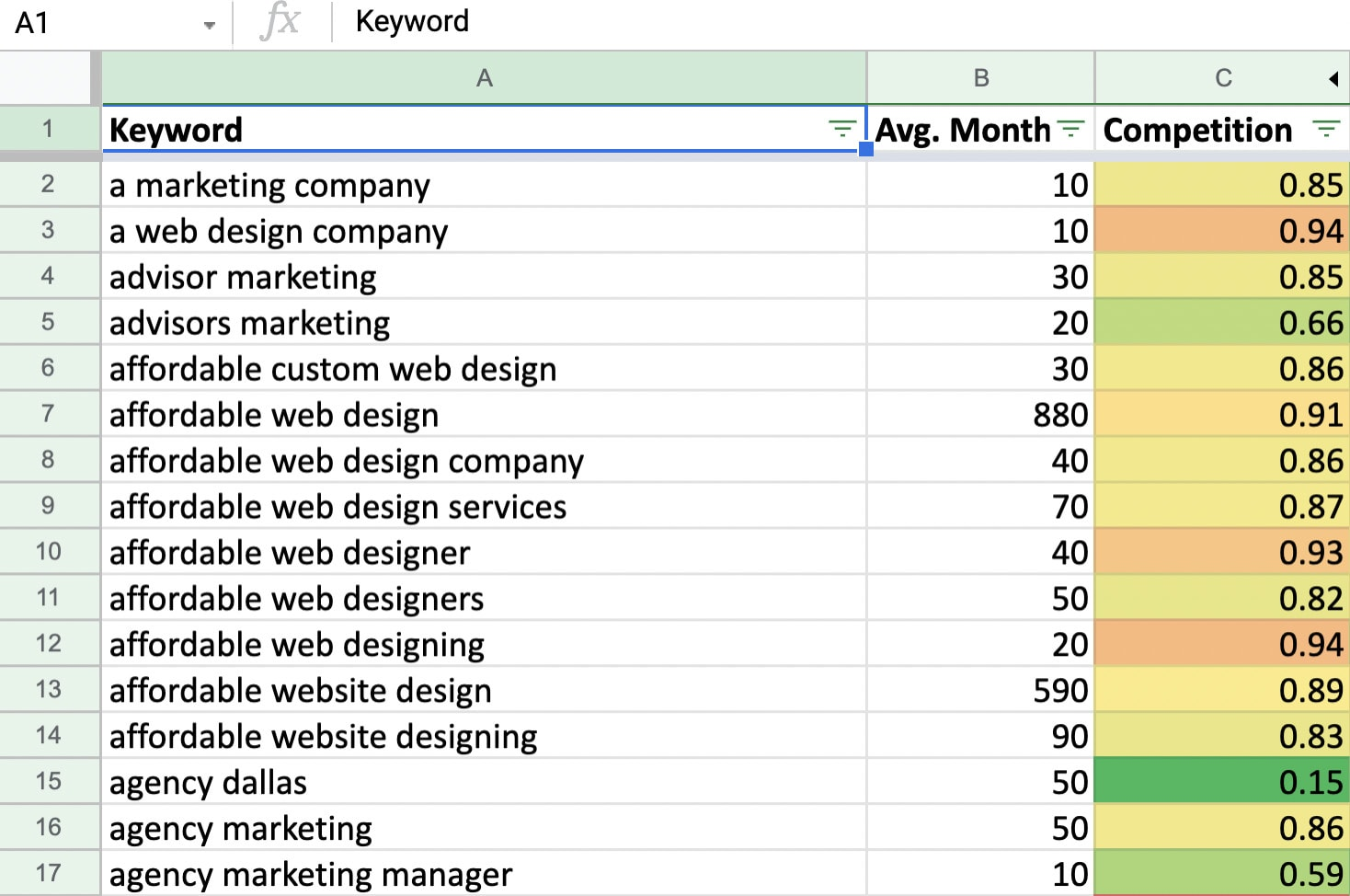 An example of a keyword planner for DIY SEO keyword research.