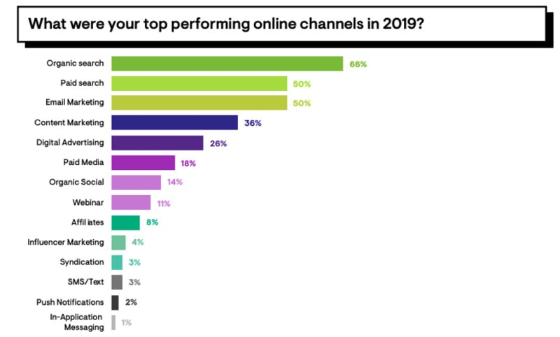 A graph showing that marketers' most valuable channel is organic traffic.