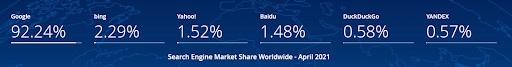 Search engine market share worldwide.