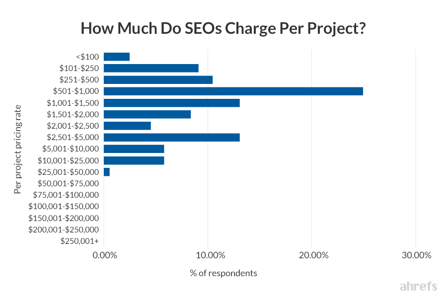 A graphic showing how much SEOs charge per hour.
