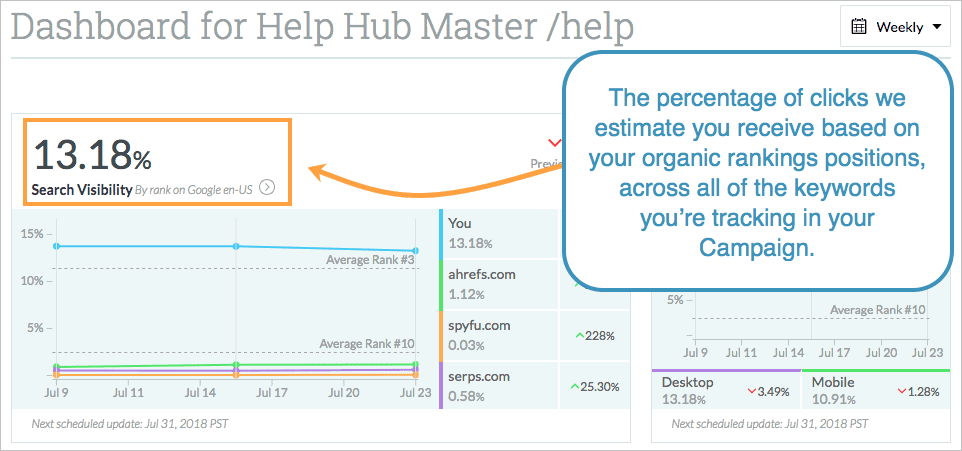 A dashboard showing hot to calculate SEO visibility for DIY SEO.