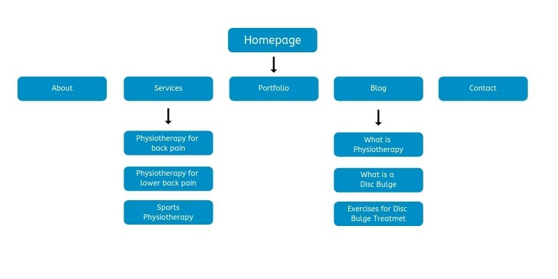 A diagram showing a simple website structure.