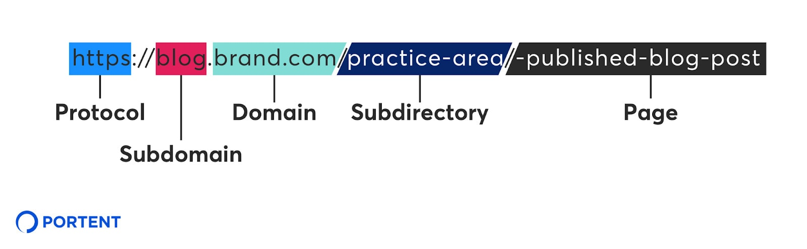 An example of effective URL structure for global SEO.