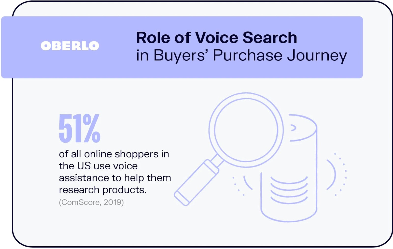 More than half of all online shoppers use voice search to assist in the buyer's journey.